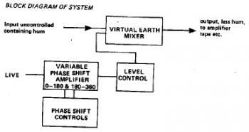 Hum Remover block diagram