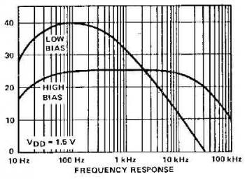 Frequency Response of Mic preamplifier circuit based TLC251